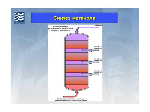 Получение метанола в домашних условиях видео